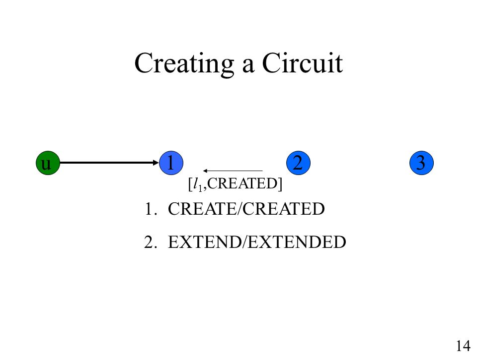 Creating a Circuit u 1 2 3 CREATE/CREATED EXTEND/EXTENDED [l1,CREATED]